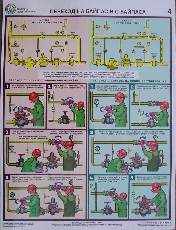 Газорегуляторный пункт схемы работы